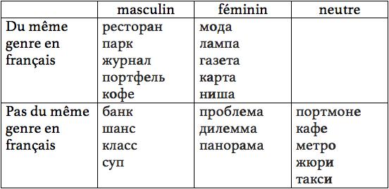 Mots russes empruntés au français