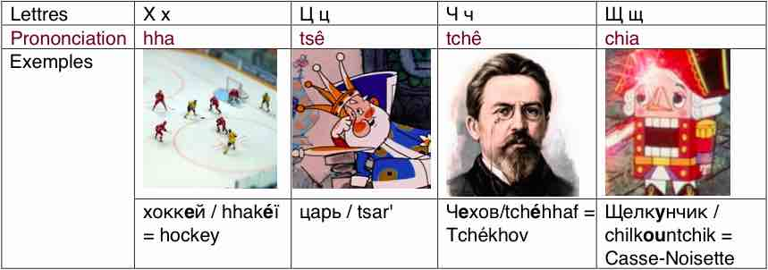 Consonnes russes Х, Ц, Ч, Щ