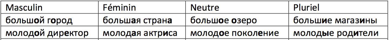 utilisé dans la page Les adjectifs, en russe. Прилагательные