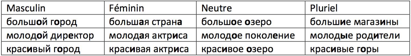Accorder les adjectifs en russe