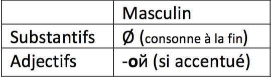 Terminaisons des noms et adjectifs russes au masculin