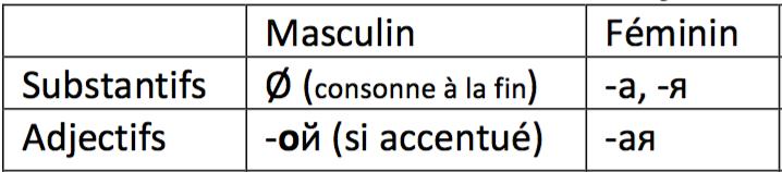 Terminaisons des noms et des adjectifs russes au masculin et au féminin