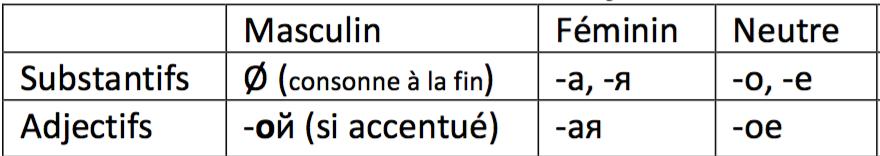 Terminaisons des adjectifs russes singulier au féminin, masculin et neutre