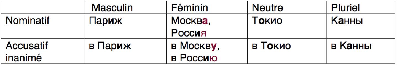 Compléments de lieu accusatif. В Москву - On part à Moscou ! в Москву!